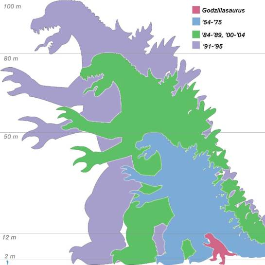 Godzilla in his many sizes.